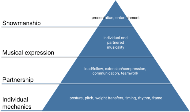 WCS Hierarchy of Needs